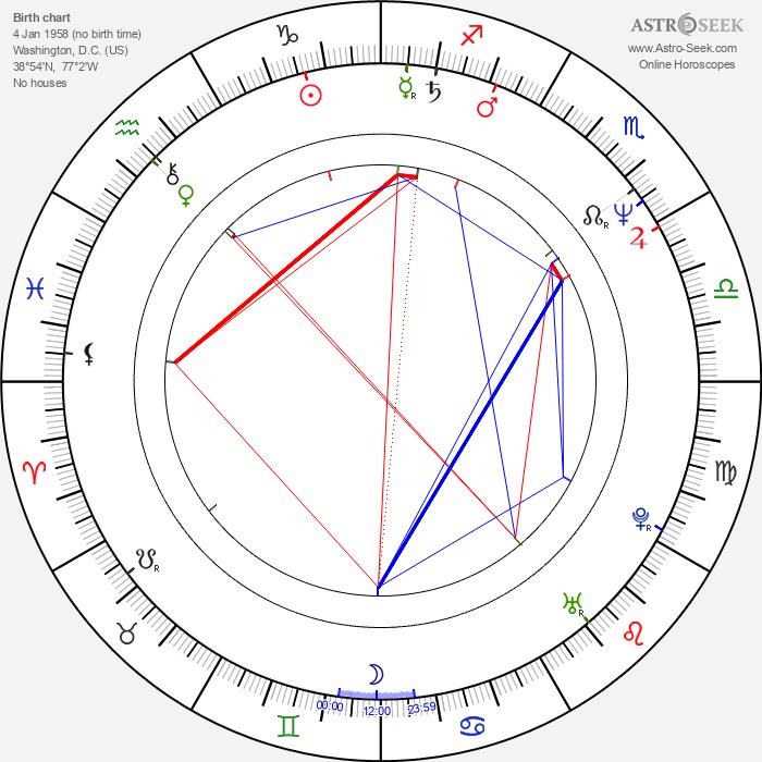 Matt Frewer - Astrology Natal Birth Chart