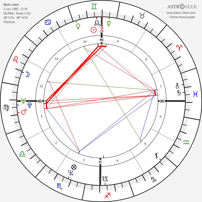 Matt Gonzalez - Astrology Natal Birth Chart