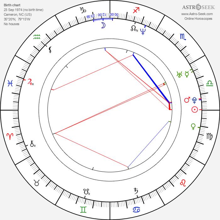 Matt Hardy - Astrology Natal Birth Chart
