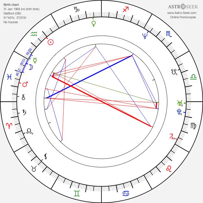 Matt King - Astrology Natal Birth Chart