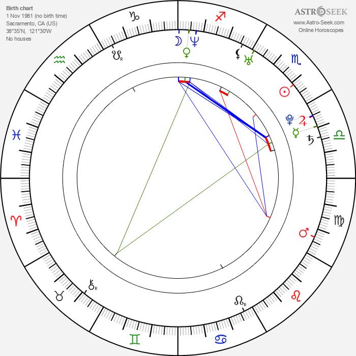 Matt L. Jones - Astrology Natal Birth Chart