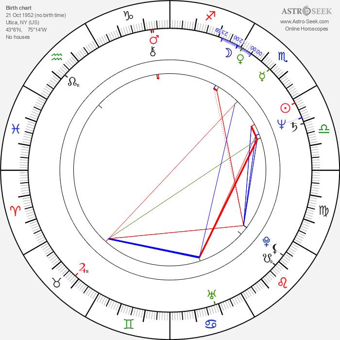 Matt Landers - Astrology Natal Birth Chart