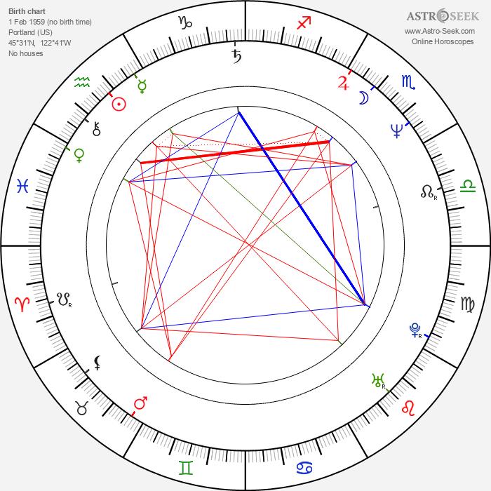 Matt Lattanzi - Astrology Natal Birth Chart