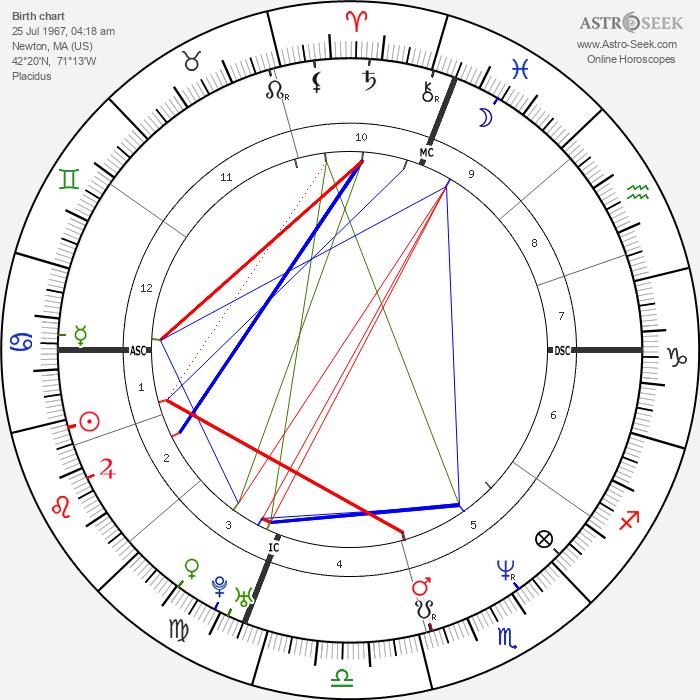 Matt LeBlanc - Astrology Natal Birth Chart