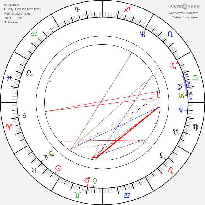 Matt Lindland - Astrology Natal Birth Chart