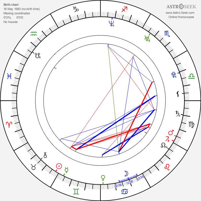 Matt Long - Astrology Natal Birth Chart