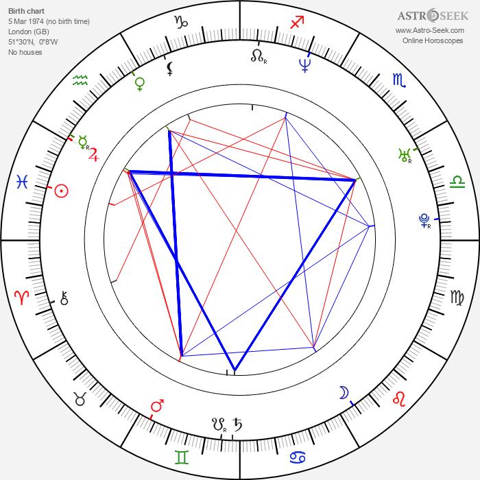 Matt Lucas - Astrology Natal Birth Chart