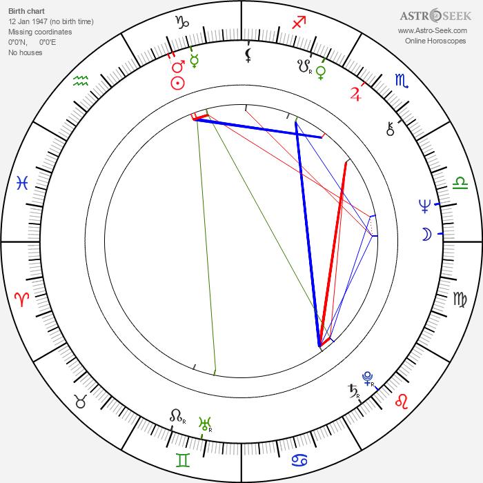Matt Molloy - Astrology Natal Birth Chart
