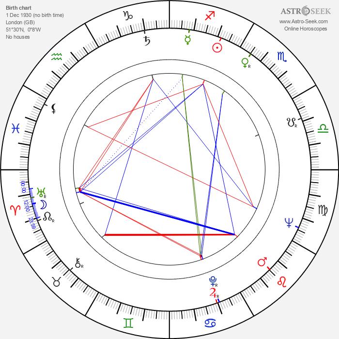 Matt Monro - Astrology Natal Birth Chart