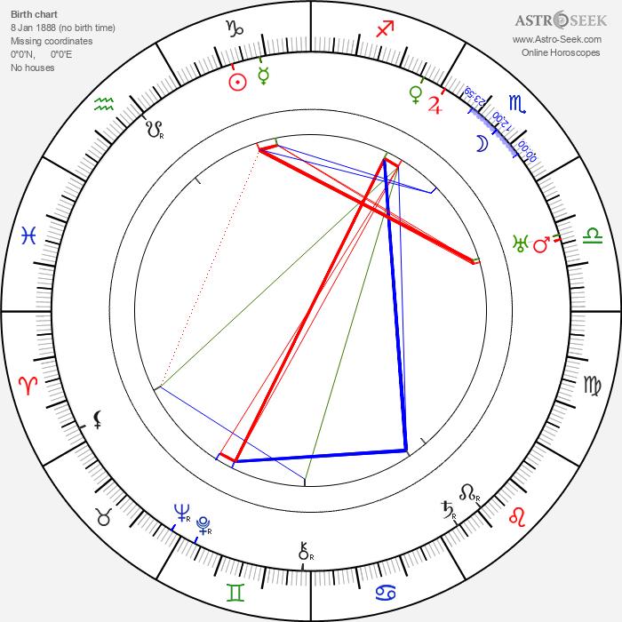Matt Moore - Astrology Natal Birth Chart