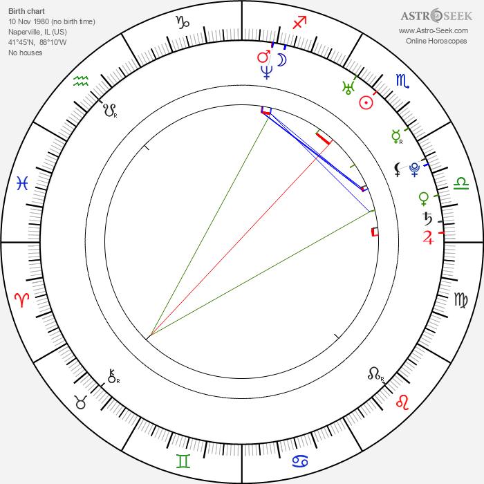 Matt Mullins - Astrology Natal Birth Chart