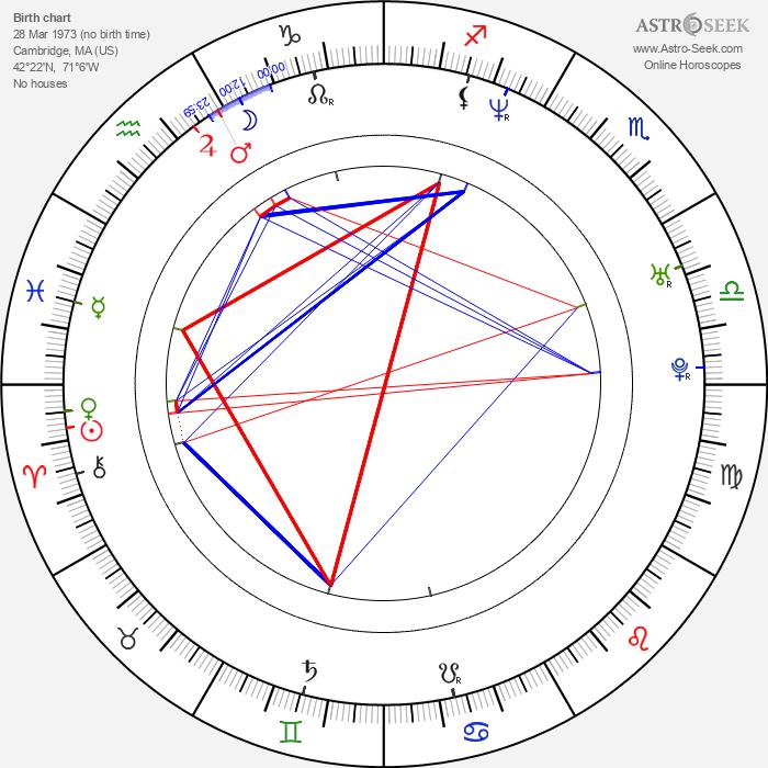 Matt Nathanson - Astrology Natal Birth Chart