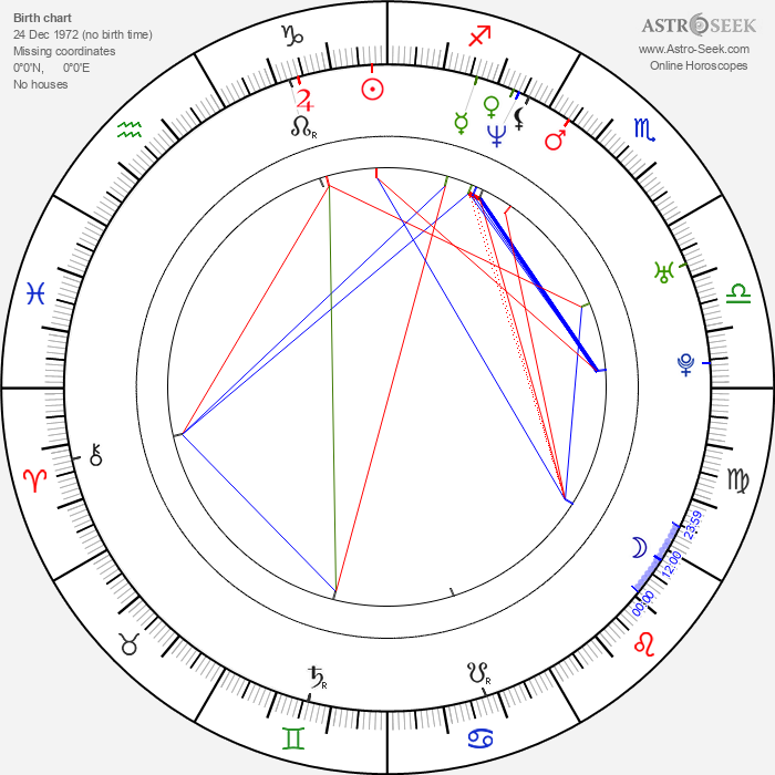 Matt Passmore - Astrology Natal Birth Chart