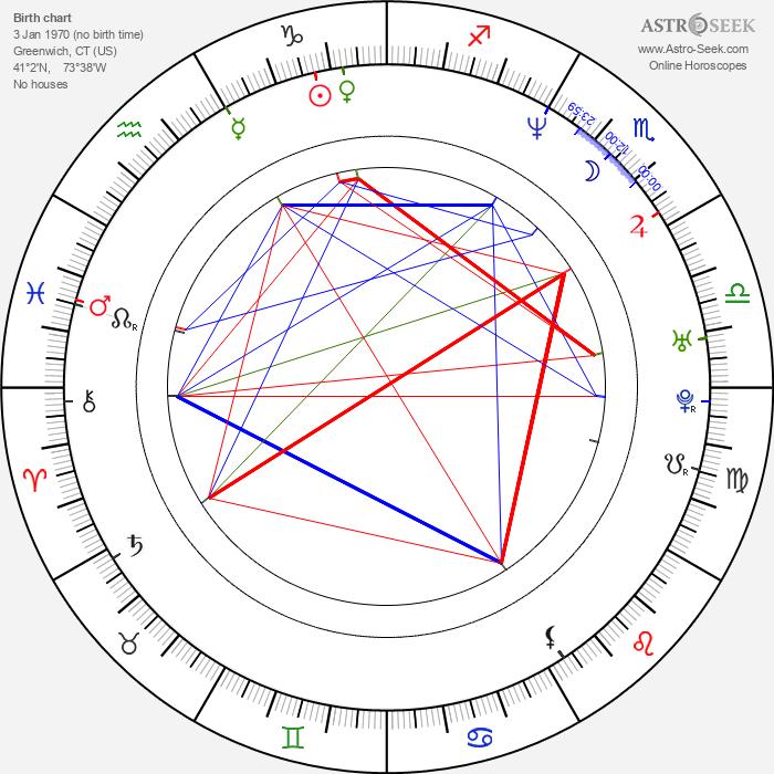 Matt Ross - Astrology Natal Birth Chart