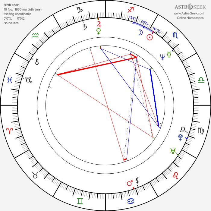 Matt Sorum - Astrology Natal Birth Chart