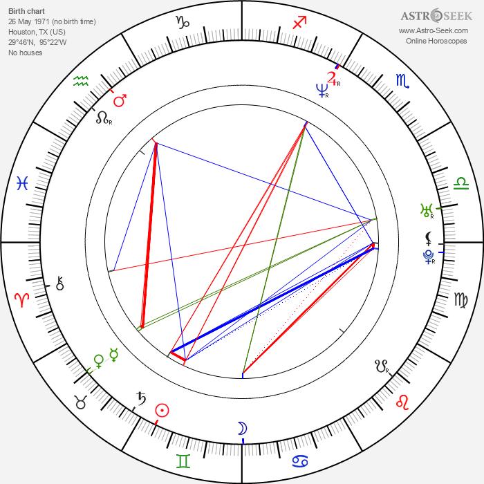 Matt Stone - Astrology Natal Birth Chart