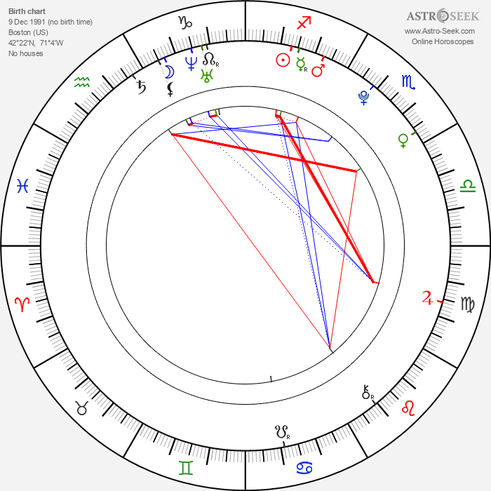 Matt Sutherland - Astrology Natal Birth Chart