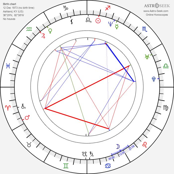 Matt Wheeler - Astrology Natal Birth Chart