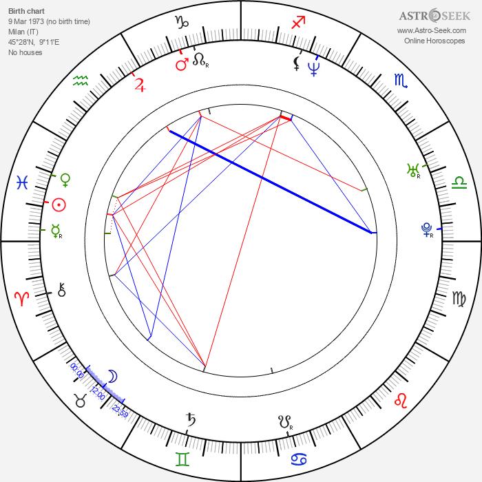 Matteo Salvini - Astrology Natal Birth Chart