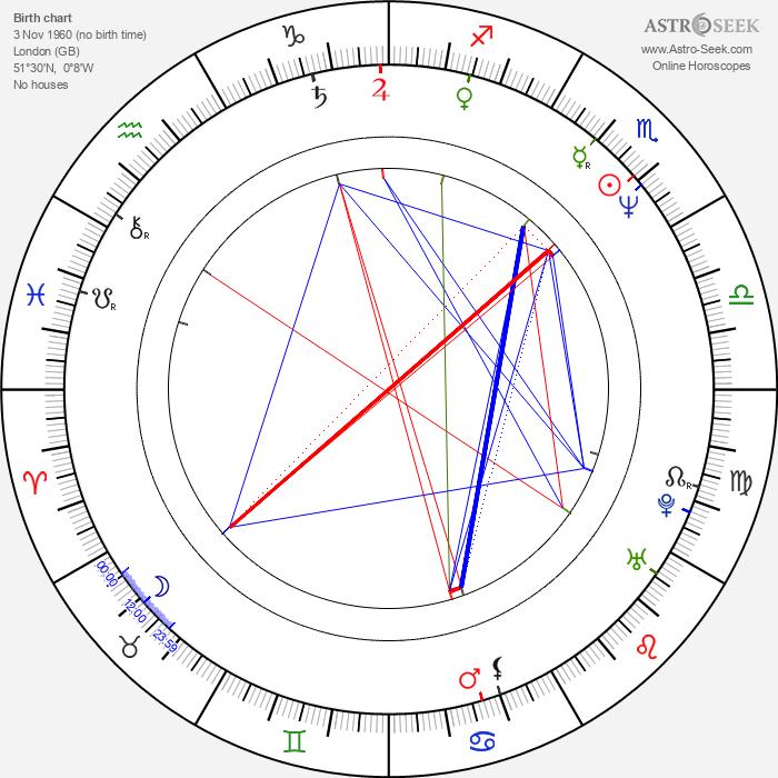Matthew Ashman - Astrology Natal Birth Chart