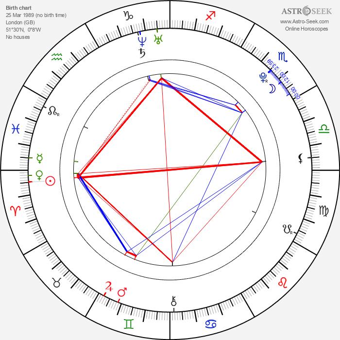 Matthew Beard - Astrology Natal Birth Chart