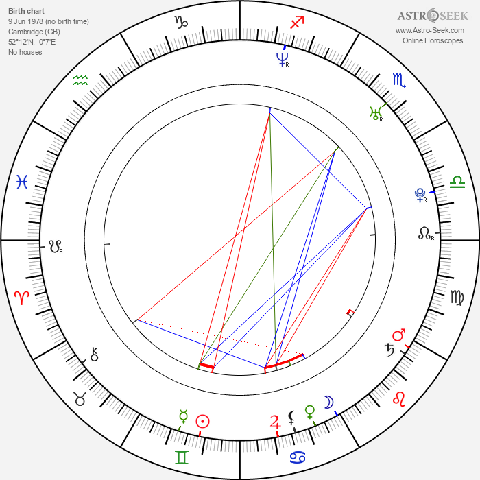 Matthew Bellamy - Astrology Natal Birth Chart