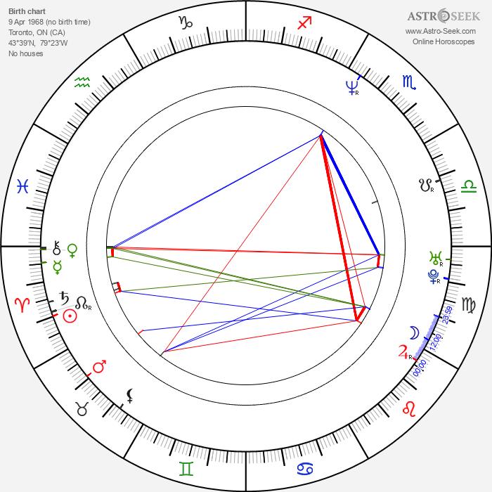 Matthew Bennett - Astrology Natal Birth Chart