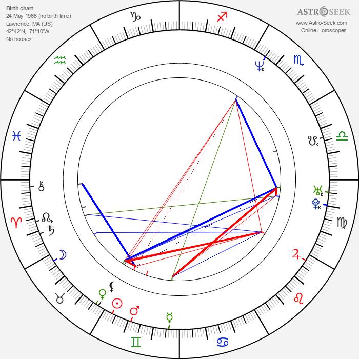 Matthew Biancaniello - Astrology Natal Birth Chart