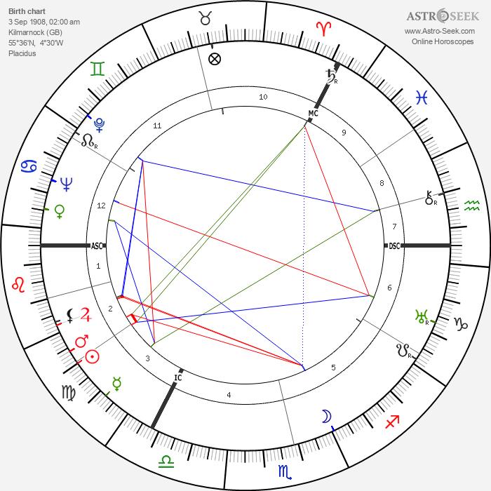 Matthew Black - Astrology Natal Birth Chart