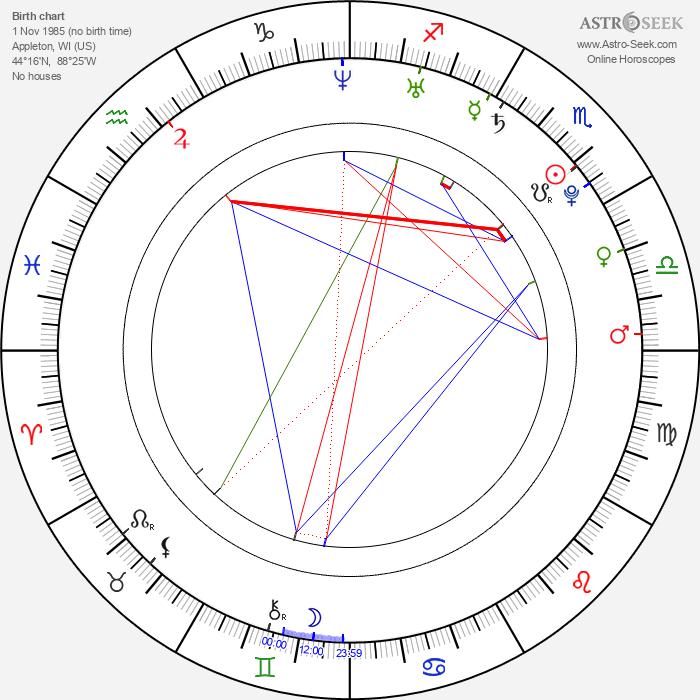Matthew Brown - Astrology Natal Birth Chart