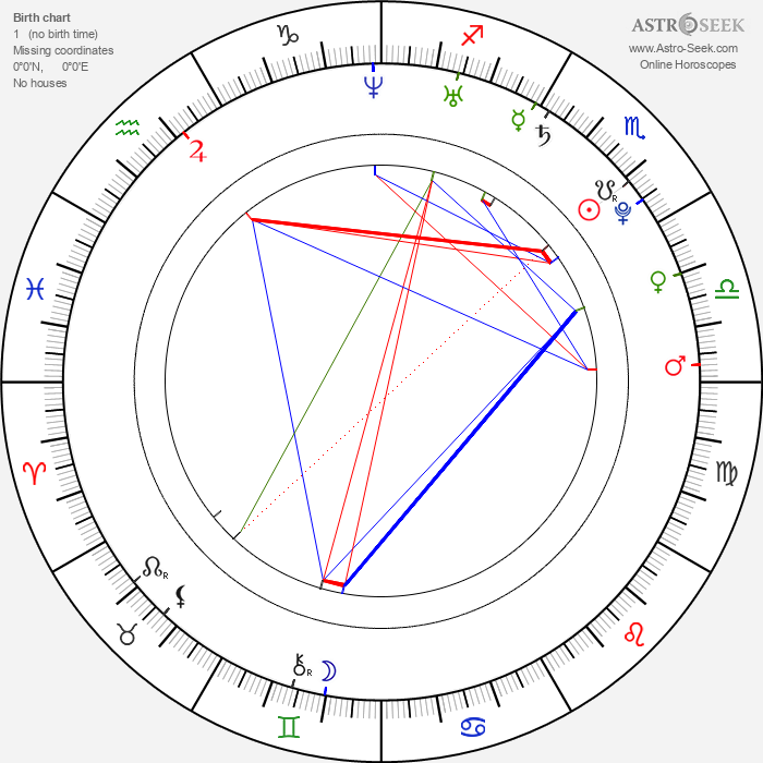Matthew Brown - Astrology Natal Birth Chart