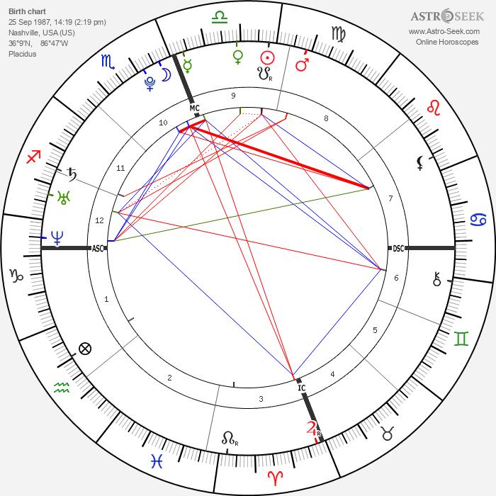 Matthew Chapman - Astrology Natal Birth Chart