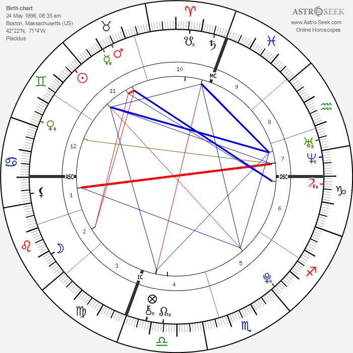 Matthew Eappen - Astrology Natal Birth Chart