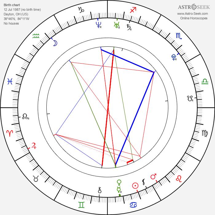 Matthew Finley - Astrology Natal Birth Chart