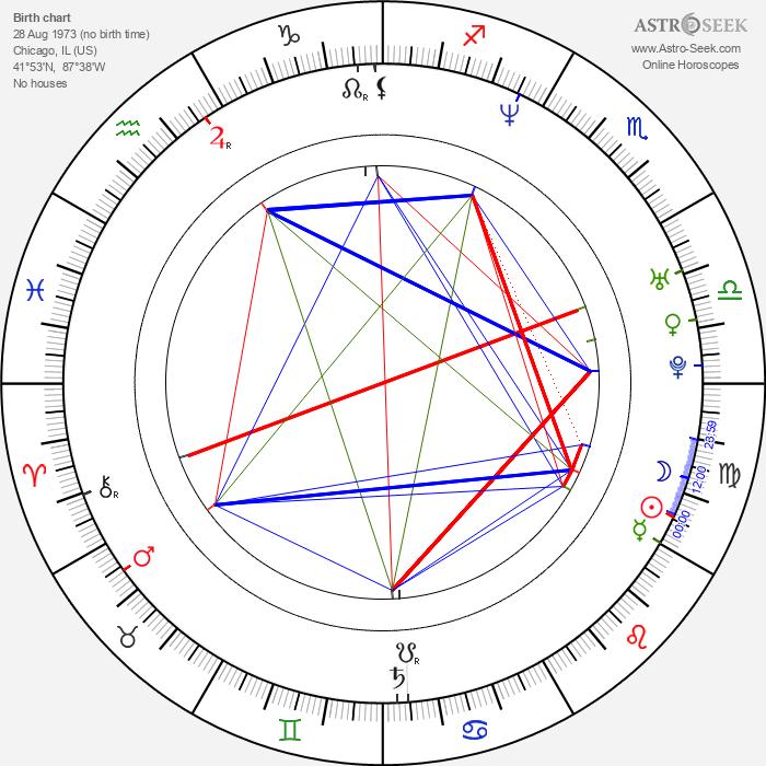 Matthew John Armstrong - Astrology Natal Birth Chart