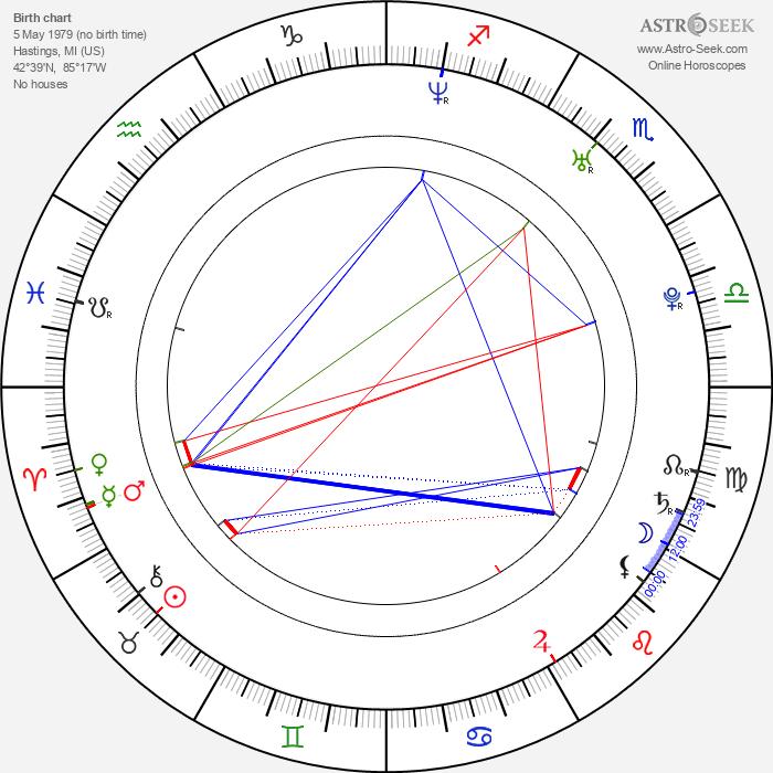 Matthew Knoll - Astrology Natal Birth Chart