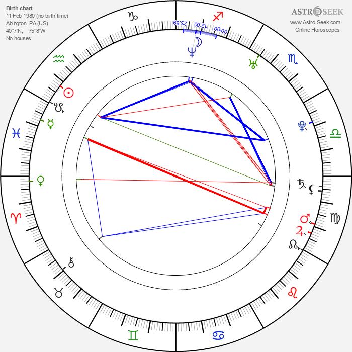 Matthew Lawrence - Astrology Natal Birth Chart