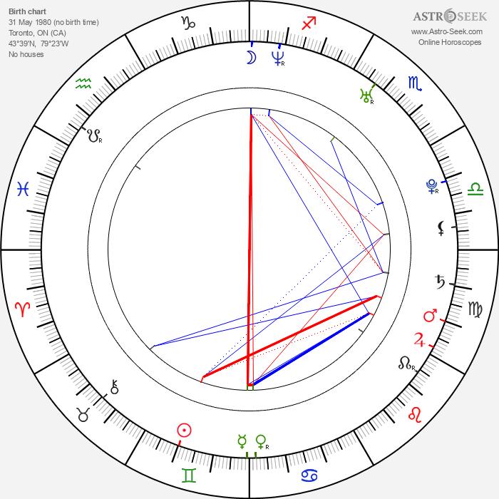 Matthew Lemche - Astrology Natal Birth Chart