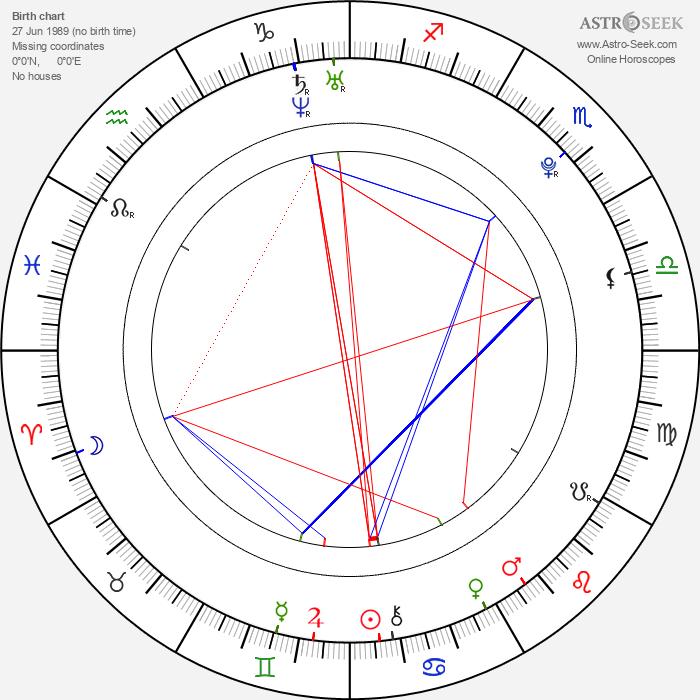 Matthew Lewis - Astrology Natal Birth Chart