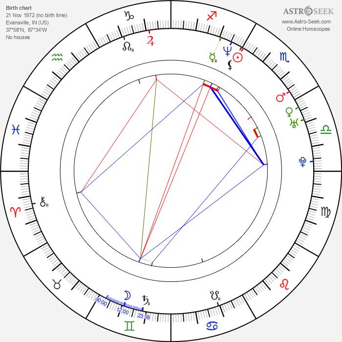 Matthew M. Howe - Astrology Natal Birth Chart