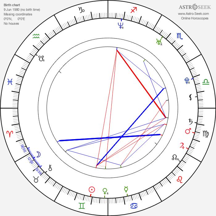 Matthew Margeson - Astrology Natal Birth Chart
