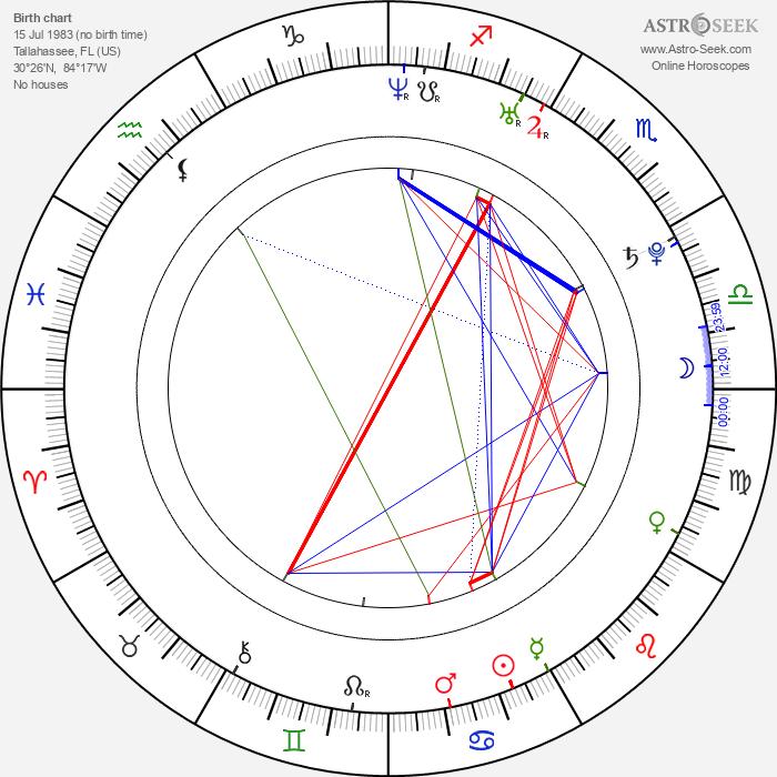 Matthew Perkins - Astrology Natal Birth Chart