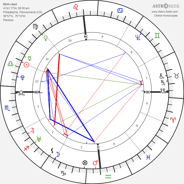 Matthew Pratt - Astrology Natal Birth Chart