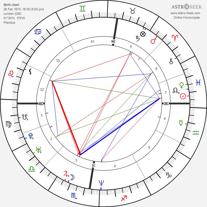 Matthew Previn - Astrology Natal Birth Chart