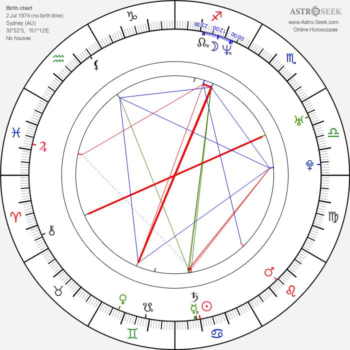 Matthew Reilly - Astrology Natal Birth Chart