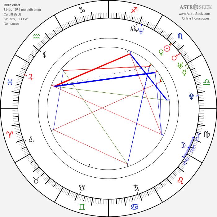 Matthew Rhys - Astrology Natal Birth Chart