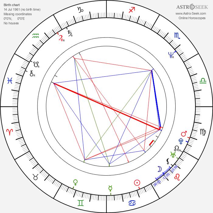 Matthew Saks - Astrology Natal Birth Chart