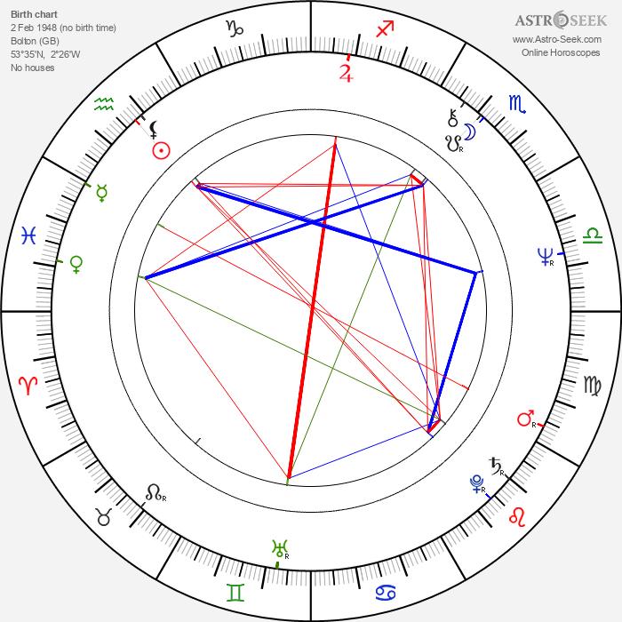 Matthew Scurfield - Astrology Natal Birth Chart
