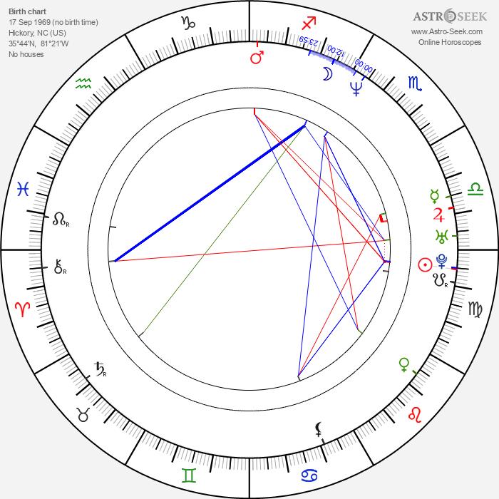 Matthew Settle - Astrology Natal Birth Chart