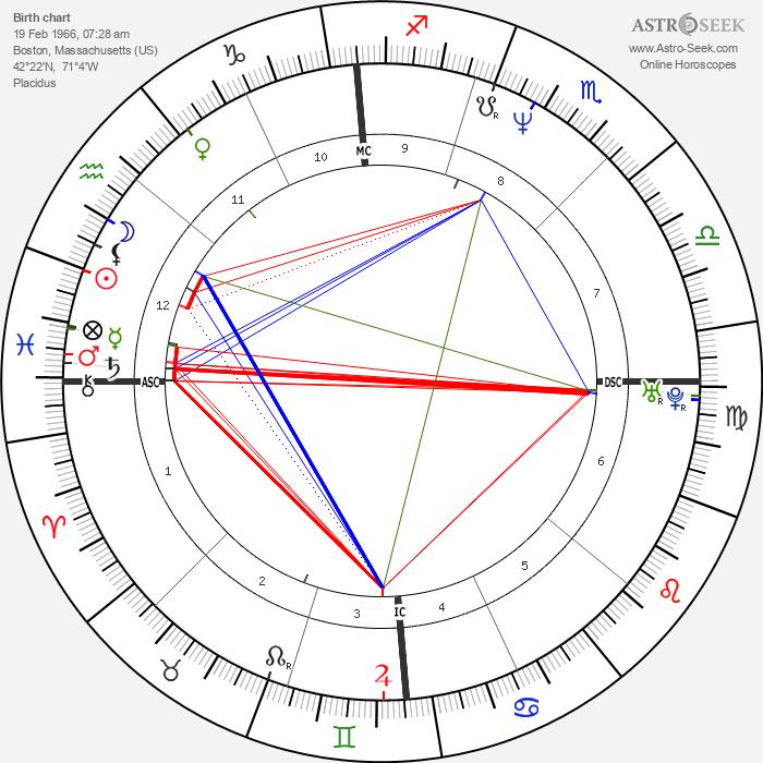 Matthew Stuart - Astrology Natal Birth Chart